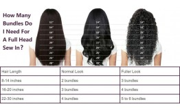 How Many Bundles Do I Need For A Full Head Sew In?